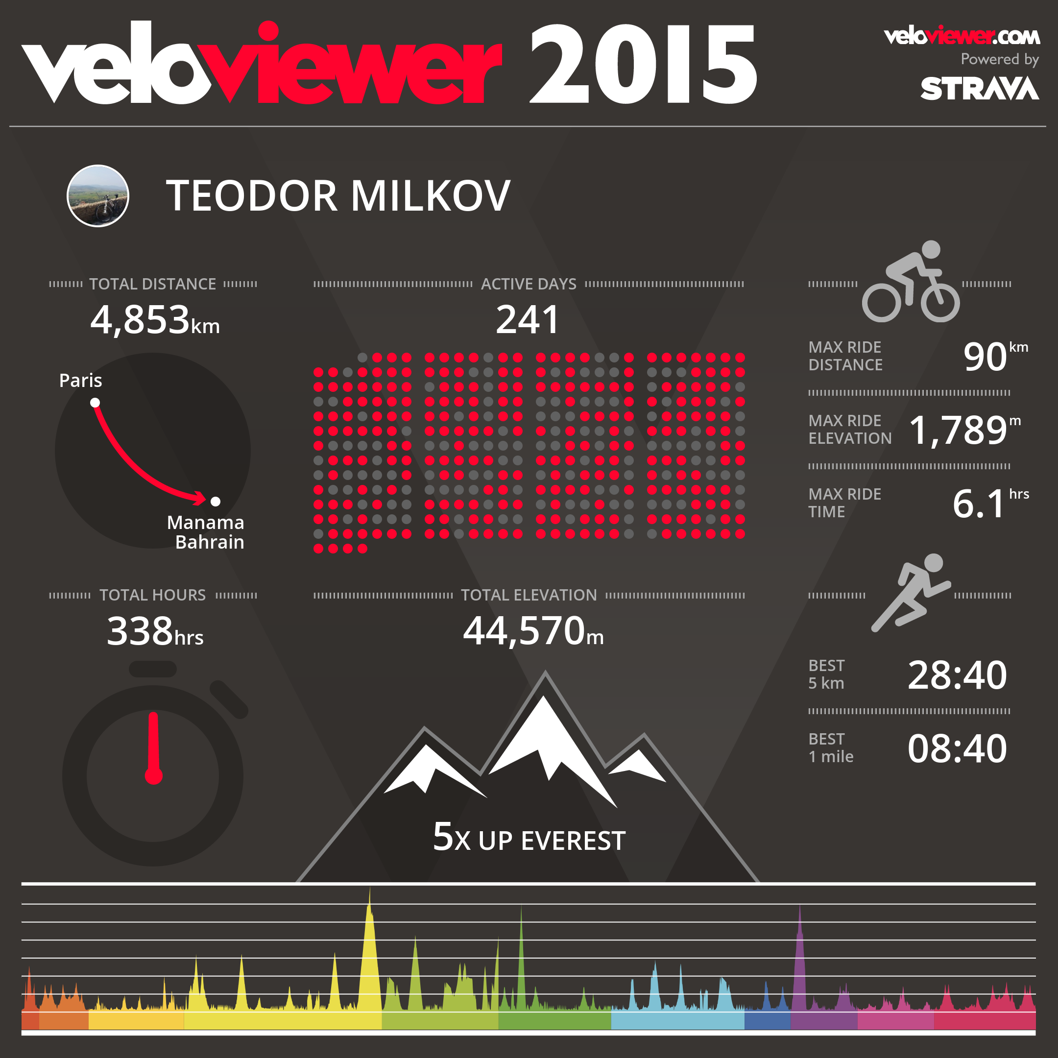 velo-viewer-2015