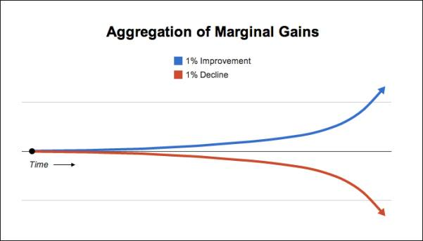 Aggregation of Marginal Gains